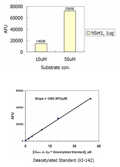 HDAC activity (HDAC Fluorimetric Assay -AK-500 from ELS).<br /> This assay is performed in two stages. In the first stage, the HDAC(s) acts on the Substrate (10μM, 50μM) (total volume of 50μl). The second stage, is initiated by the addition of 50μl of developer, stops HDAC activity and produces the fluorescent signal. The samples are read in a microplate reading fluorimeter, capable of excitation at a wavelength in the range 350~380nm and detection of emission light in the range 440~460nm.