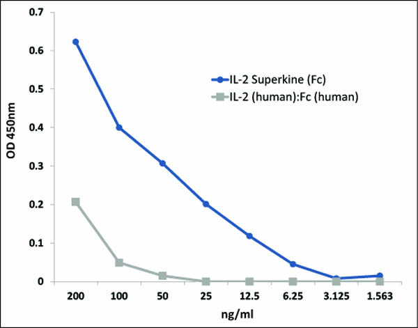 Binding of IL-2 Superkine (Fc) (AG-40B-0111) to IL-2Rβ (human) is increased >10 fold compared to IL-2 (human):Fc (human) .<br /> <b>Methods:</b> IL-2Rβ (human) was coated on an ELISA plate at 1μg/ml. After blocking and washing steps, indicated concentrations of IL-2 Superkine (Fc) or IL-2 (human):Fc (human) were added. Following  incubation for 1 h at RT, the binding was detected using an anti-human Fc antibody (HRP).