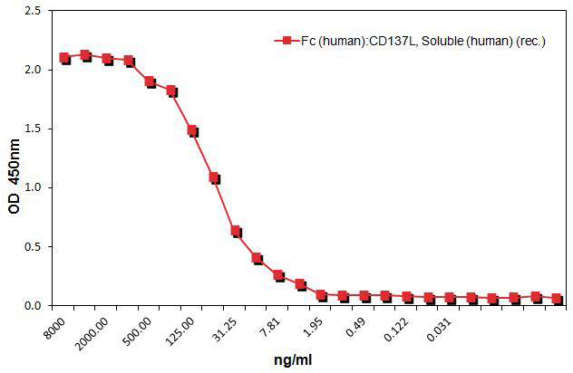 Fc (human):CD137L, Soluble (human) (rec.) (AG-40B-0173) binds to human CD137. <b>Method:</b> CD137 (human):Fc was coated on an ELISA plate at 1μg/ml. After blocking and washing steps, indicated concentrations of Fc (human):CD137L, Soluble (human) (AG-40B-0173) was added. Following incubation for 1 h at RT, the binding was detected using an anti-human CD137L primary antibody (AG-20A-0031), following with an anti-IgG (mouse) (HRP) secondary antibody.
