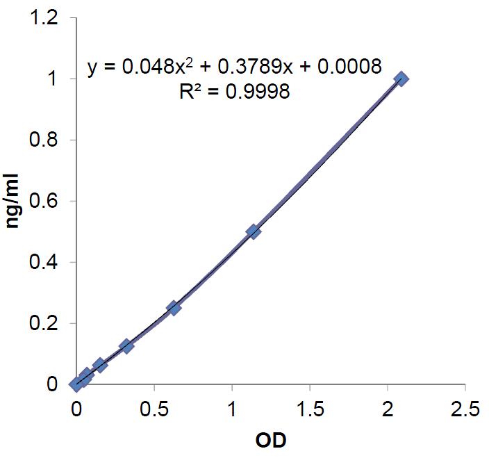 <b>Standardcurve</b>