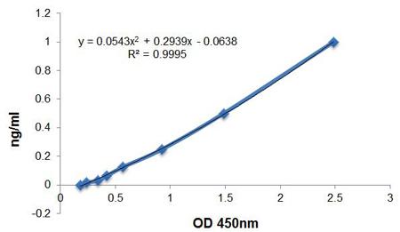 <b>Standard Curve</b>