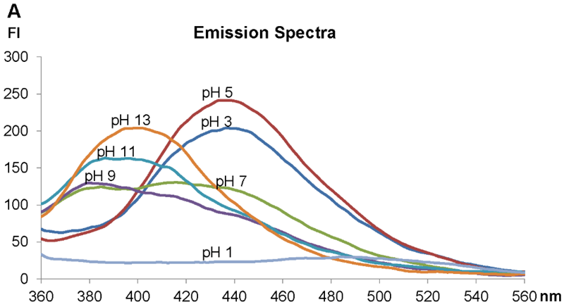 Fluorescence properties of LysoGlow84, showing emission wavelengths of LysoGlow84 dependent of the pH value in solutions containing 9g/l NaCl. Intensity is given in arbitrary fluorescence units (FI) (exc. wavelength 320 nm).