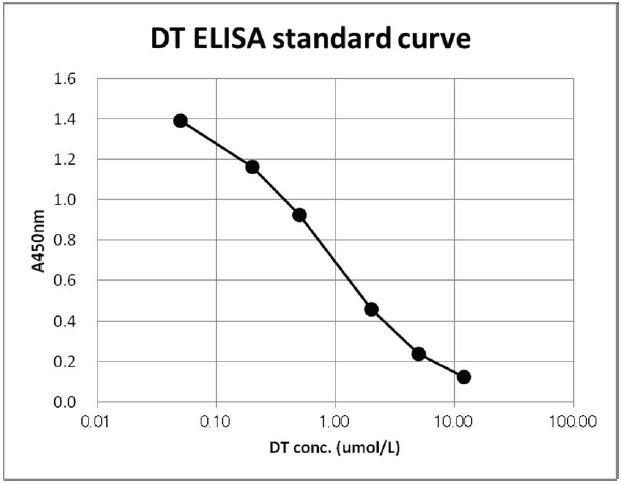 Standardcurve
